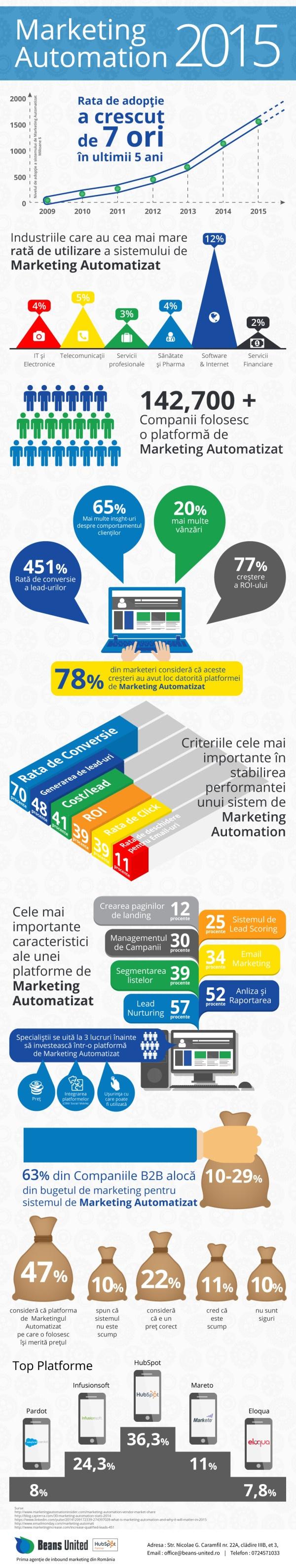 Infografic Marketing Automation 2015