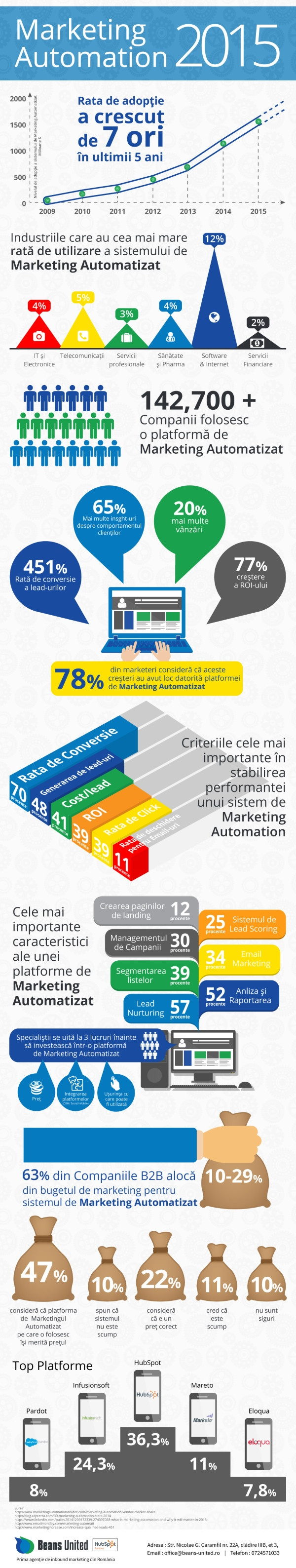 Infografic Marketing Automation 2015