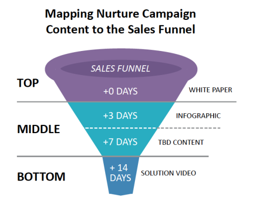 Mapping+Nurture+Campaign+Content+to+the+Sales+Funnel
