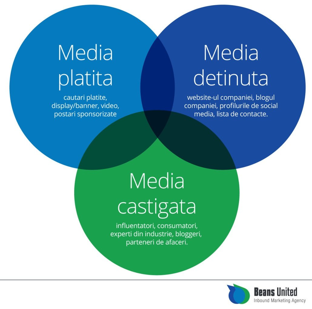 Tipuri de media