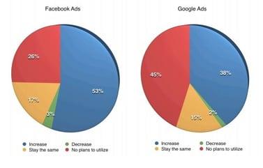 fb ads si google ads