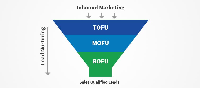 inbound-marketing-funnel